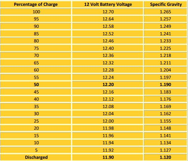 State Of Charge 12v Battery : Connecting a watt solar panel to zamp port r pod
